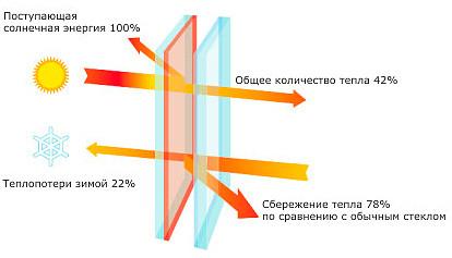 Мультифункциональные стекла, стекло склимат-контролем